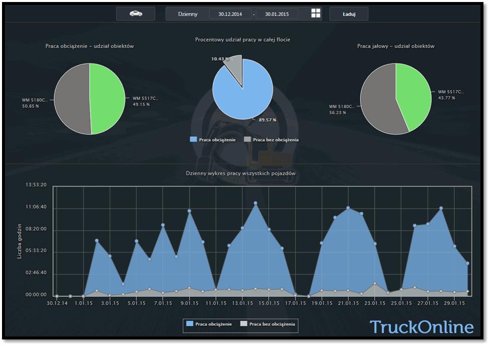 Monitoring GPS czasu pracy maszyn budowlanych